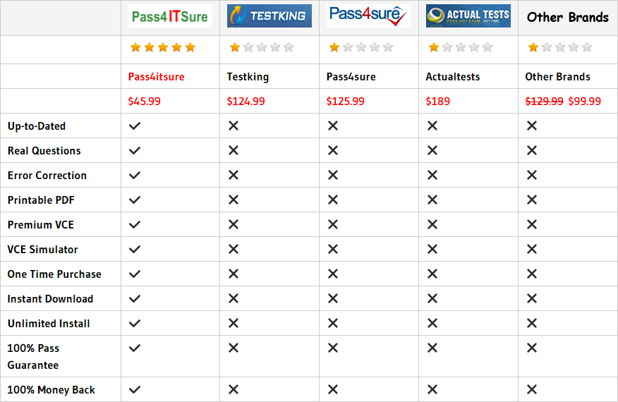 pass4itsure 600-460 dumps